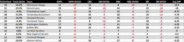 Overrated NFL Week 5 by DVOA.png