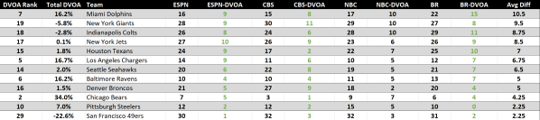 Underrated NFL Week 5 by DVOA.png